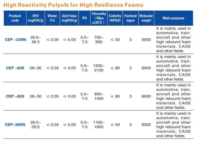 High Reactivity Polyols for High Resilience Foams(图1)