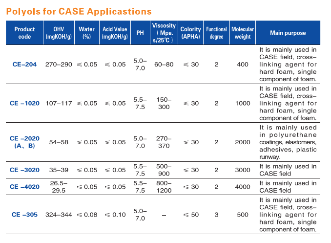 Polyols for CASE Applicastions(图1)